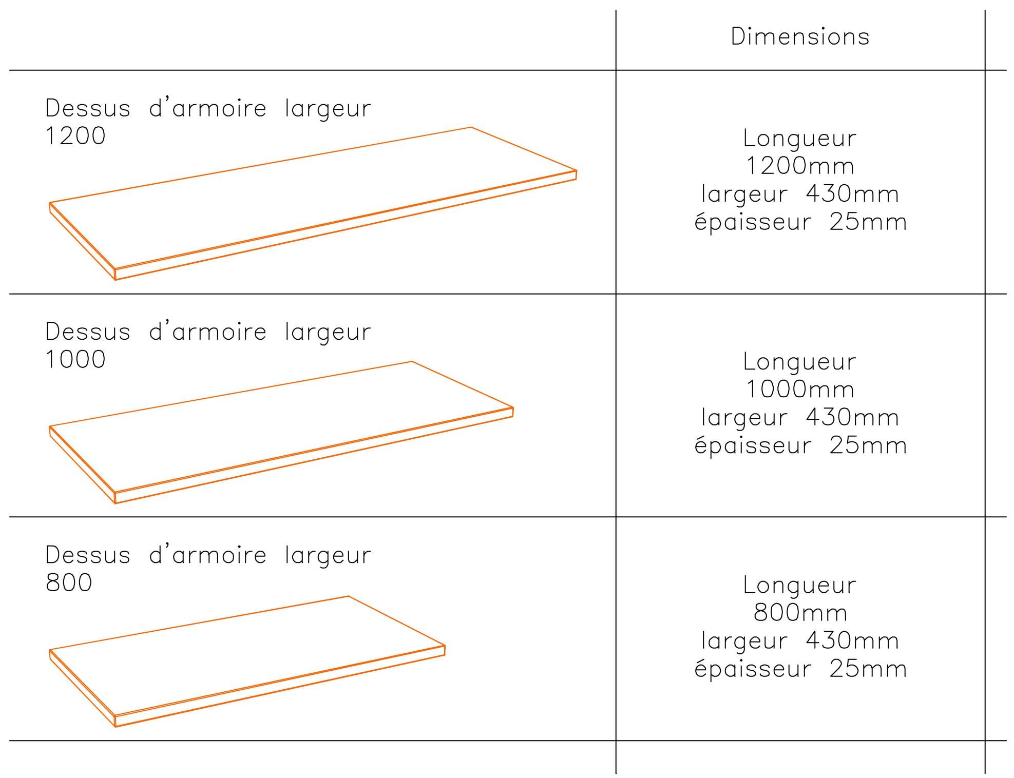 Toutes les dimensions d'un top de finition